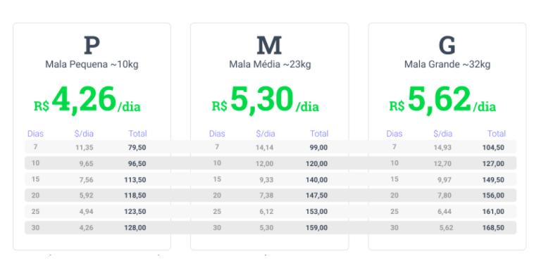 Tabela de preços do aluguel de malas de viagem